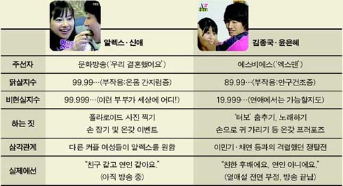 Comparison between Alex-Shin Ae, Kim Jong Kook-Yoon Eun Hye pairing